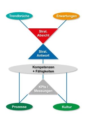 Günter Conrad 8-Module-StrategieKompakt